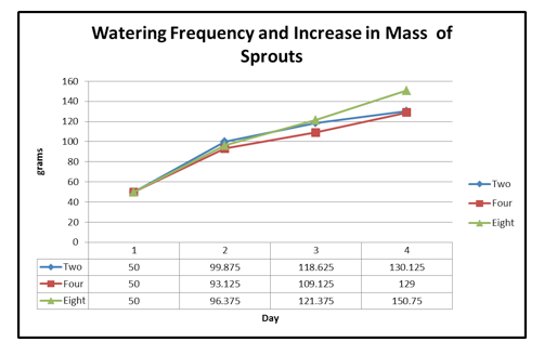 Sprouts-graph